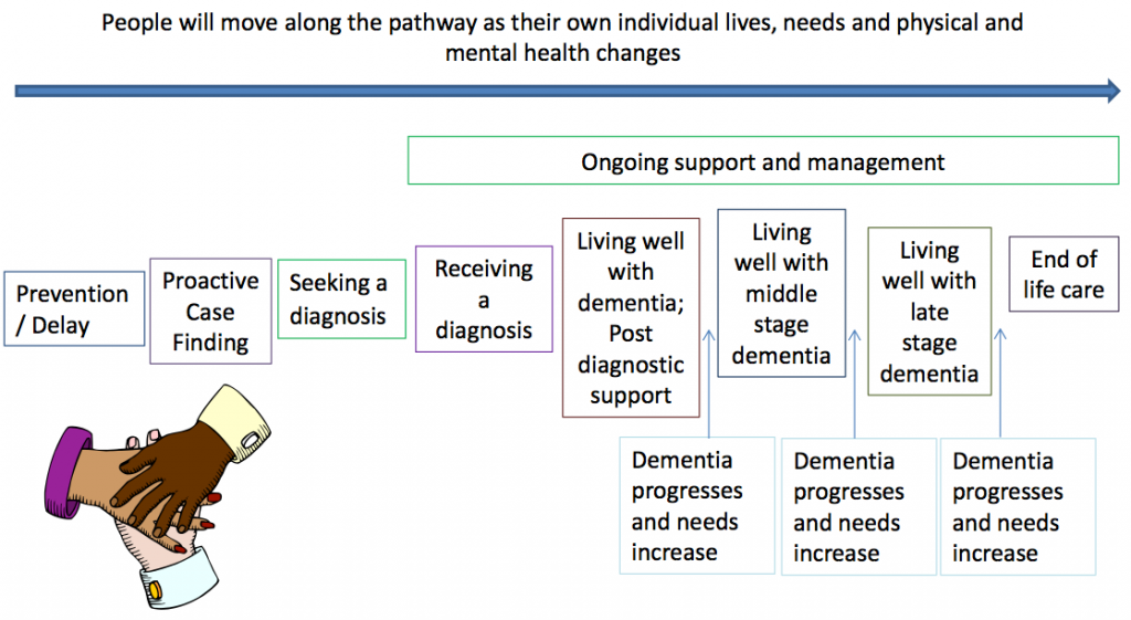 North Somerset Dementia Pathway