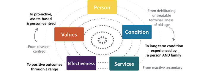 care models for dementia Strength based model- this model focuses on the strengths, resources of the dementia clients/family and their ability to alzeihmers needs a.