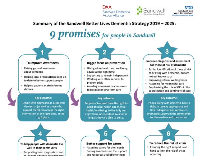 Sandwell dementia strategy