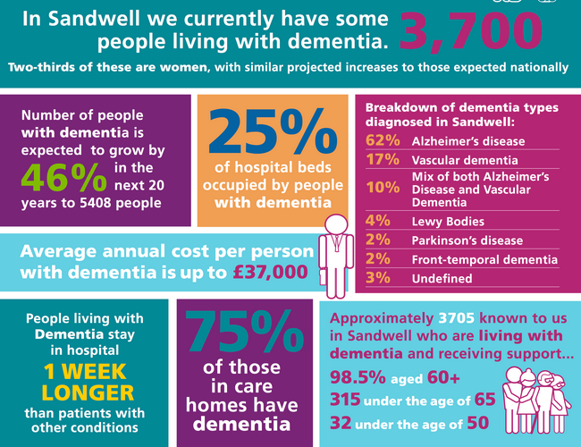 sandwell dementia strategy graphic